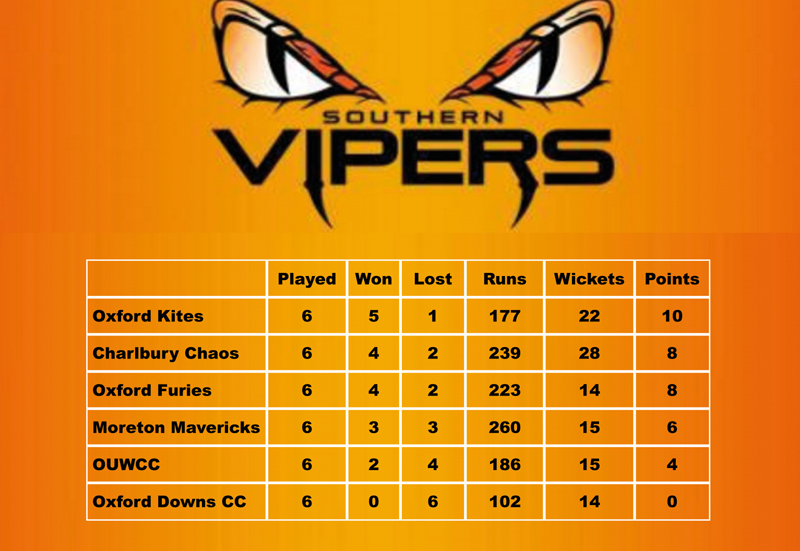 Vipers league table 2017.png